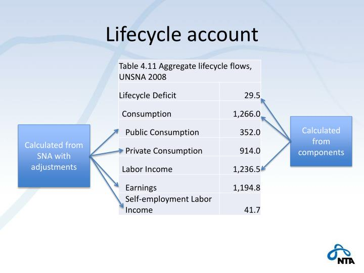 Lifecycle account