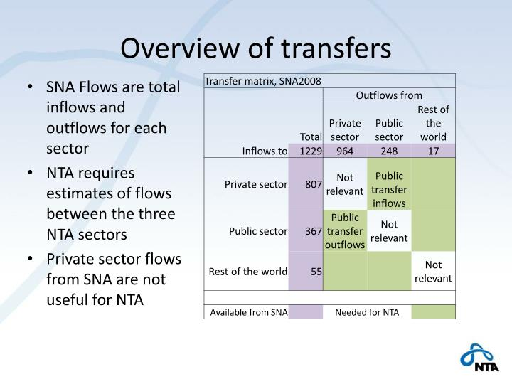Overview of transfers