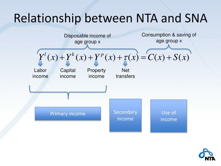 Relationship between NTA and SNA