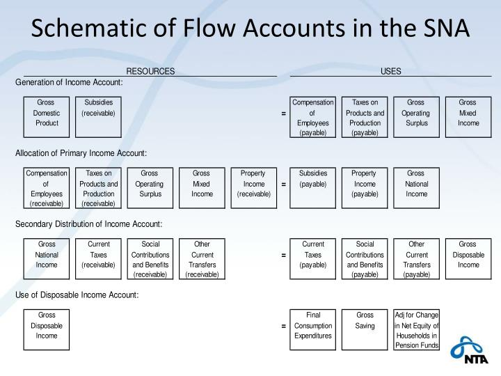 Schematic of Flow Accounts in the SNA
