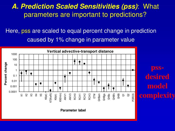 A. Prediction Scaled Sensitivities (pss)
