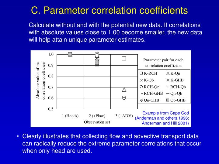 C. Parameter correlation coefficients