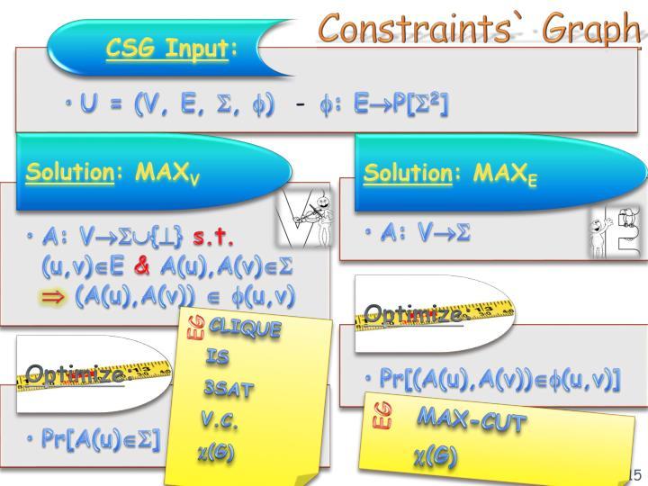Constraints` Graph