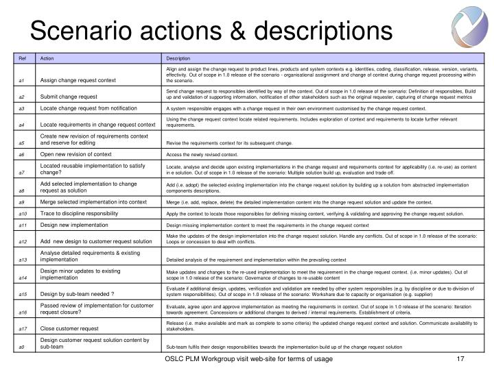 Scenario actions & descriptions