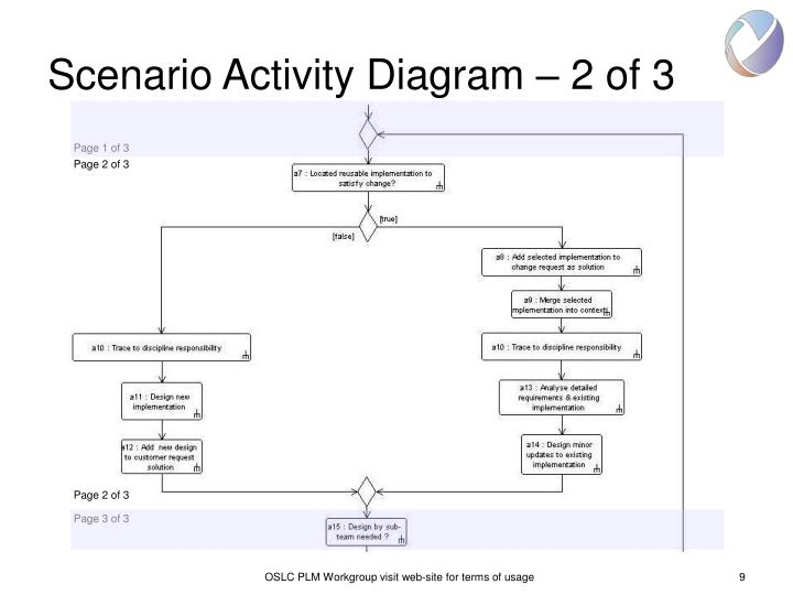 Scenario Activity Diagram – 2 of 3