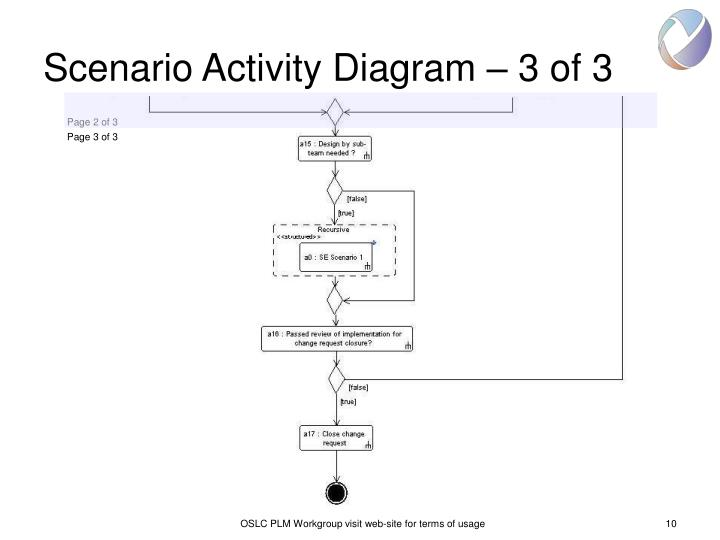 Scenario Activity Diagram – 3 of 3