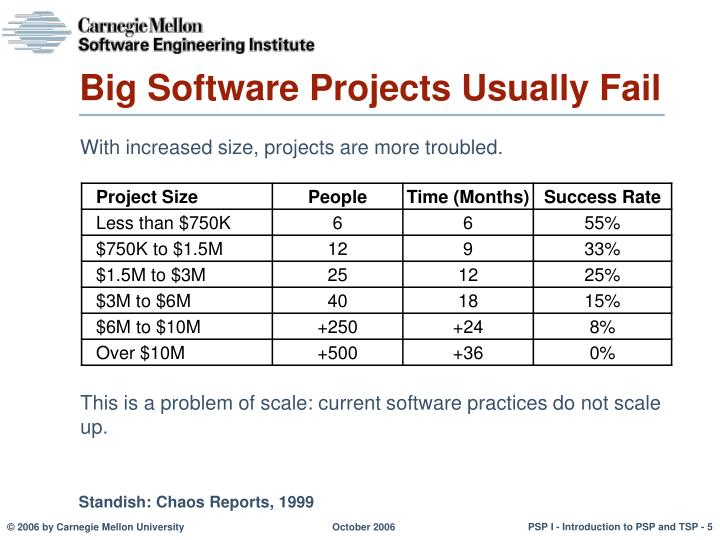 Big Software Projects Usually Fail