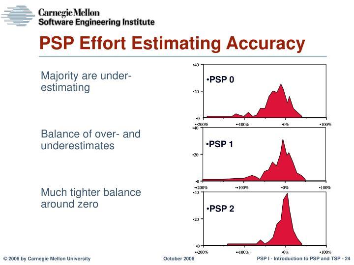 PSP Effort Estimating Accuracy
