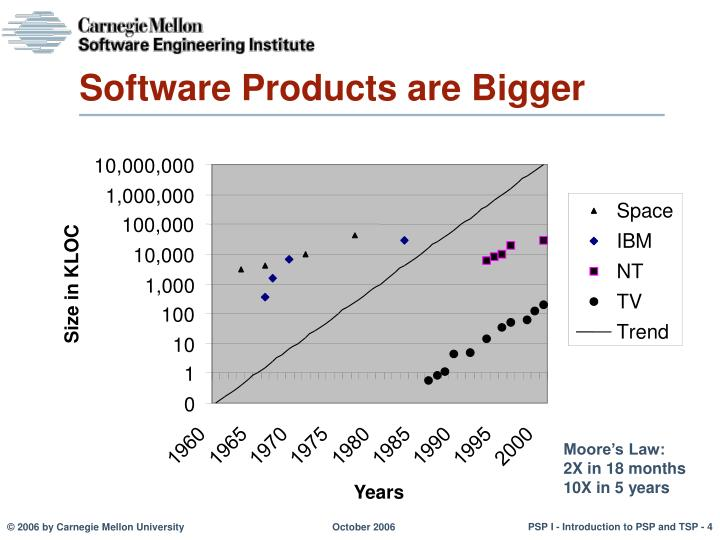 Software Products are Bigger