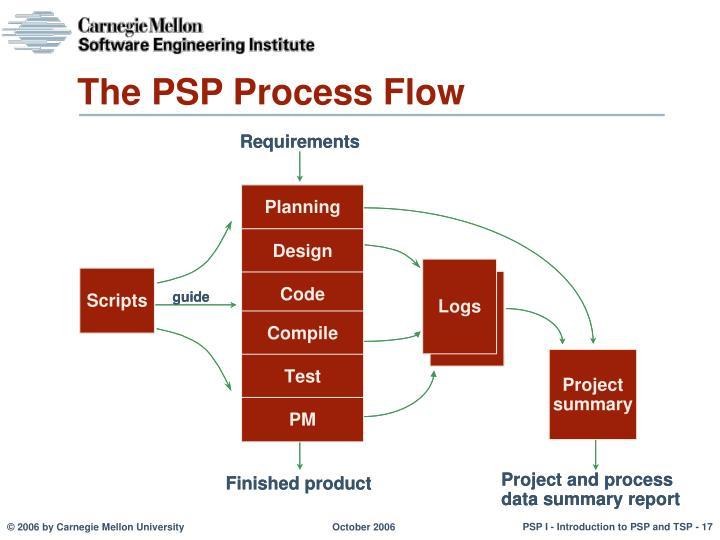 The PSP Process Flow