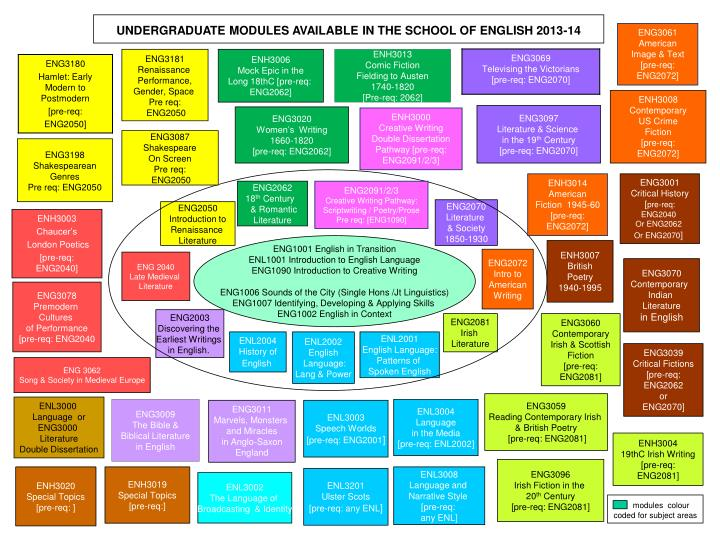 UNDERGRADUATE MODULES AVAILABLE IN THE SCHOOL OF ENGLISH 2013-14