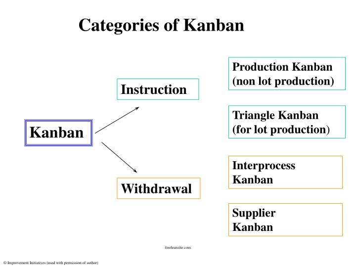 Production Kanban (non lot production)
