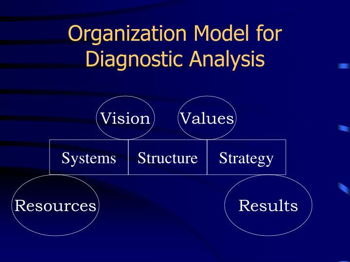 Organization Model for Diagnostic Analysis