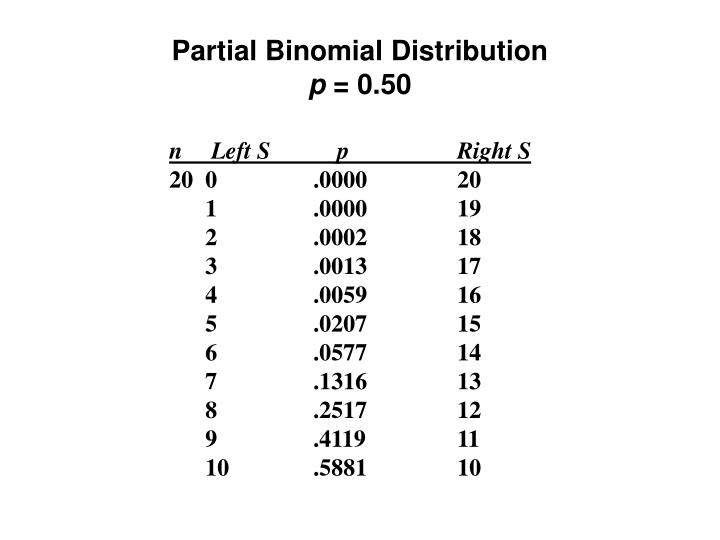 Partial Binomial Distribution
