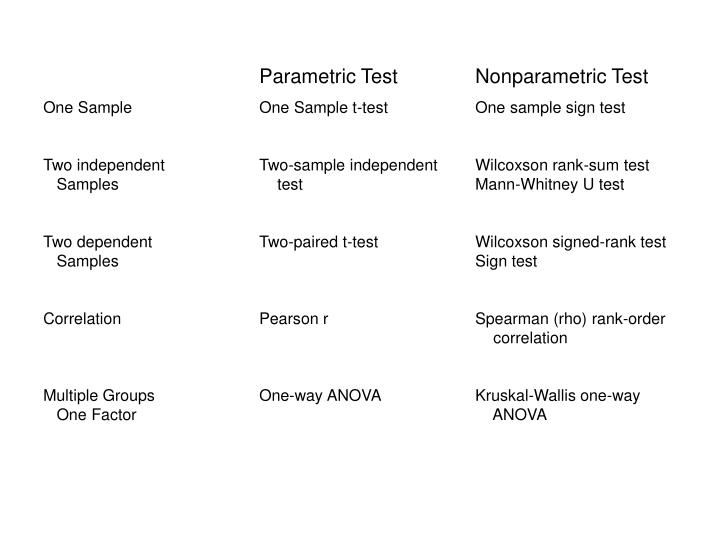 Parametric TestNonparametric Test