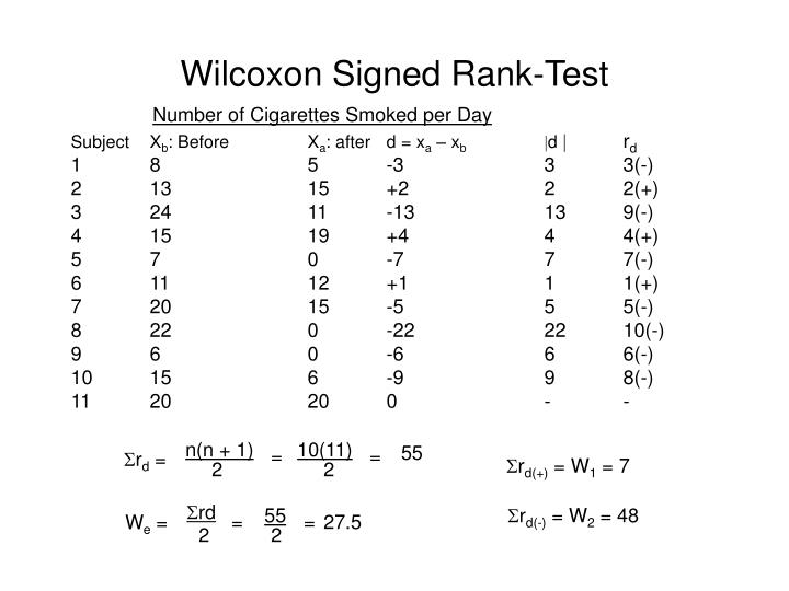 Wilcoxon Signed Rank-Test