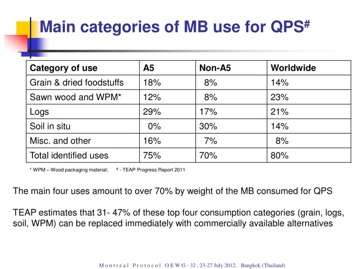 Main categories of MB use for QPS