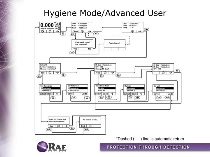 Hygiene Mode/Advanced User