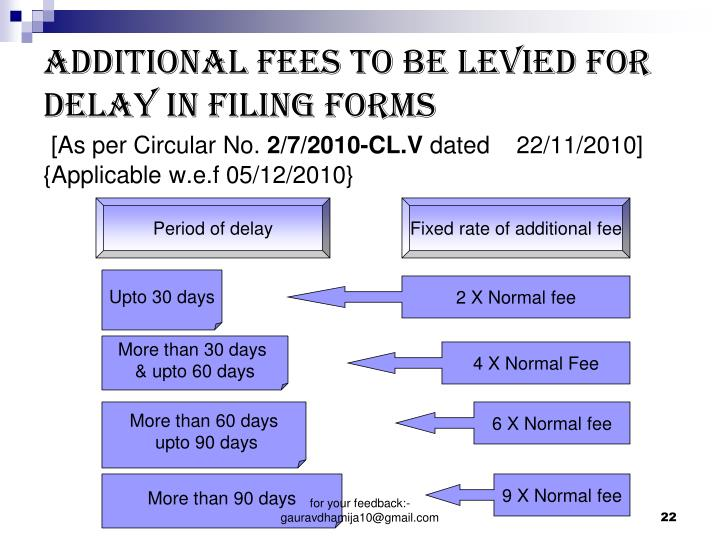 ADDITIONAL FEES TO BE LEVIED FOR DELAY IN FILING FORMS