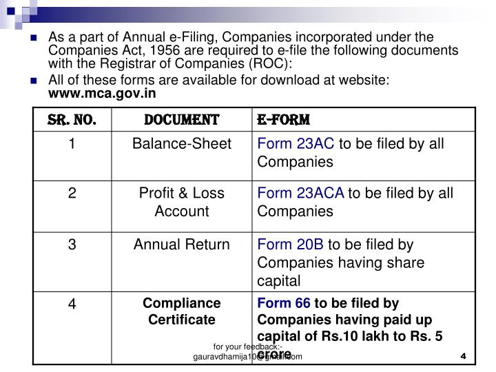 As a part of Annual e-Filing, Companies incorporated under the Companies Act, 1956 are required to e-file the following documents with the Registrar of Companies (ROC):