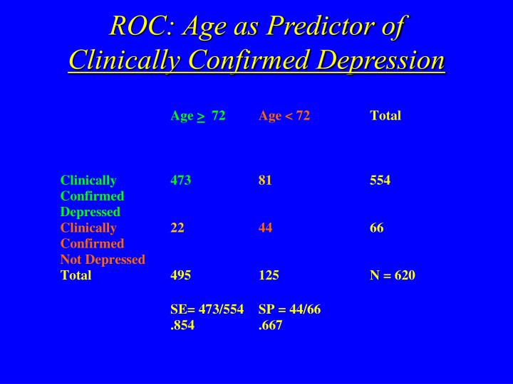 ROC: Age as Predictor of