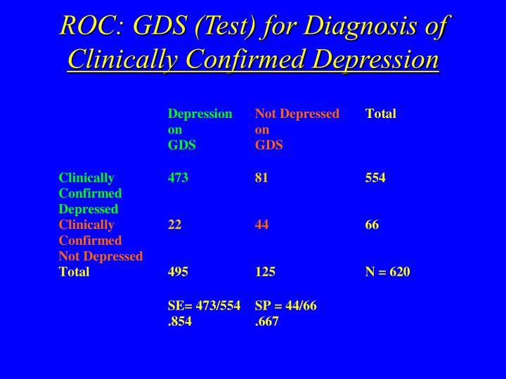 ROC: GDS (Test) for Diagnosis of