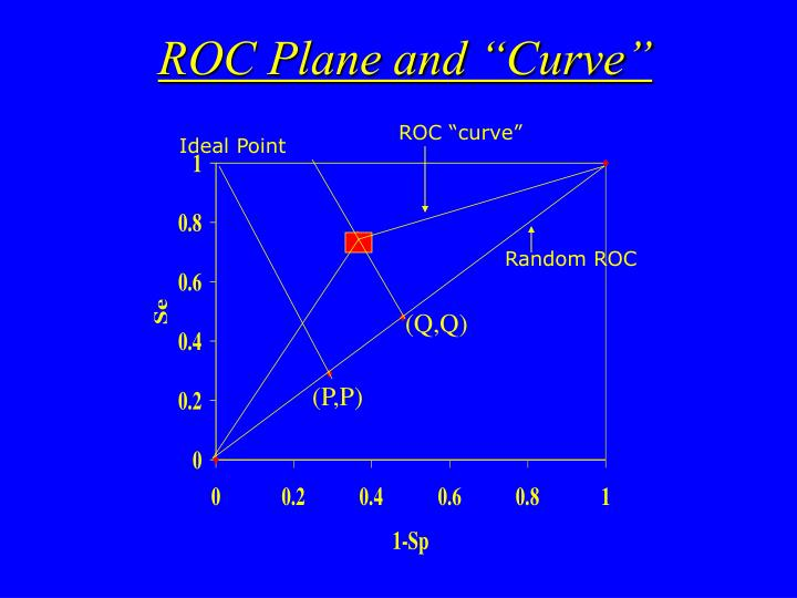 "ROC Plane and ""Curve"""