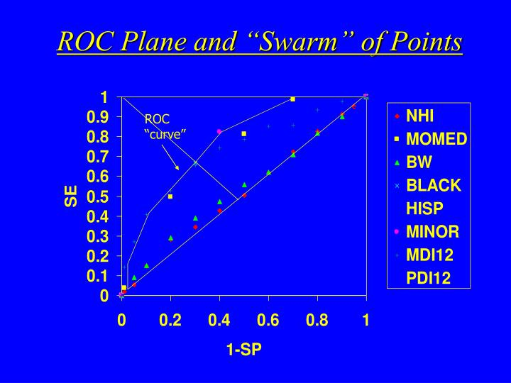 "ROC Plane and ""Swarm"" of Points"