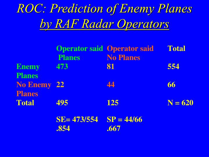 ROC: Prediction of Enemy Planes
