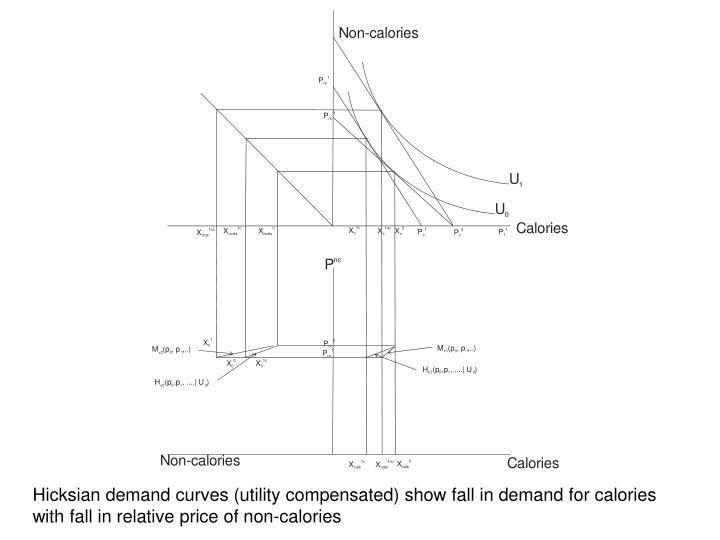 Hicksian demand curves (utility compensated) show fall in demand for calories