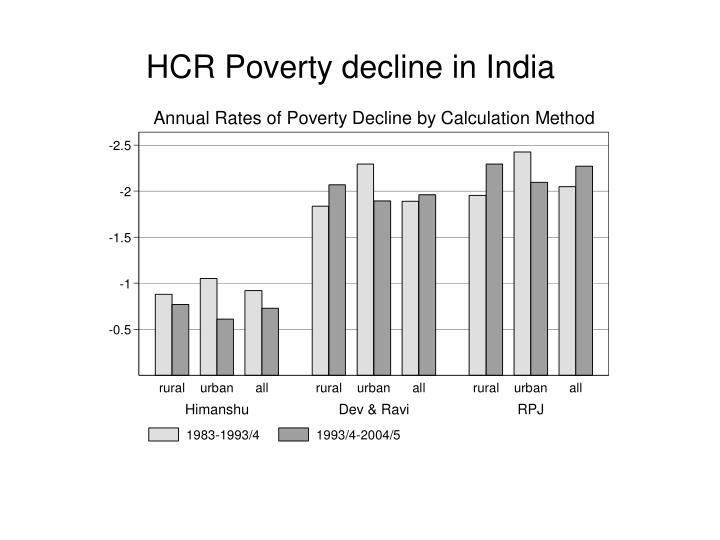 HCR Poverty decline in India