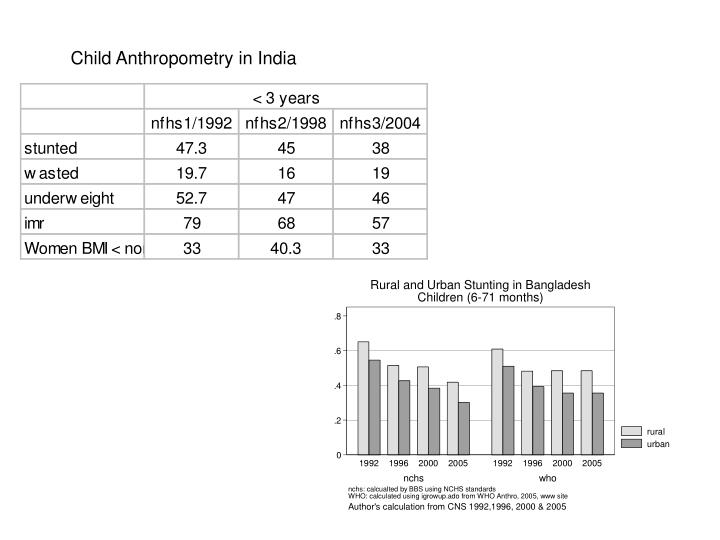 Child Anthropometry in India