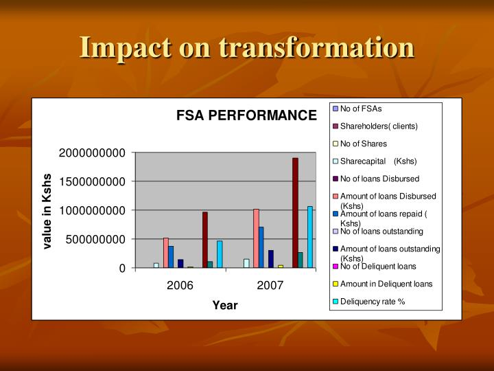 Impact on transformation