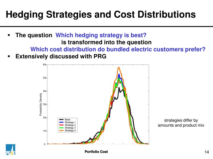 Hedging Strategies and Cost Distributions