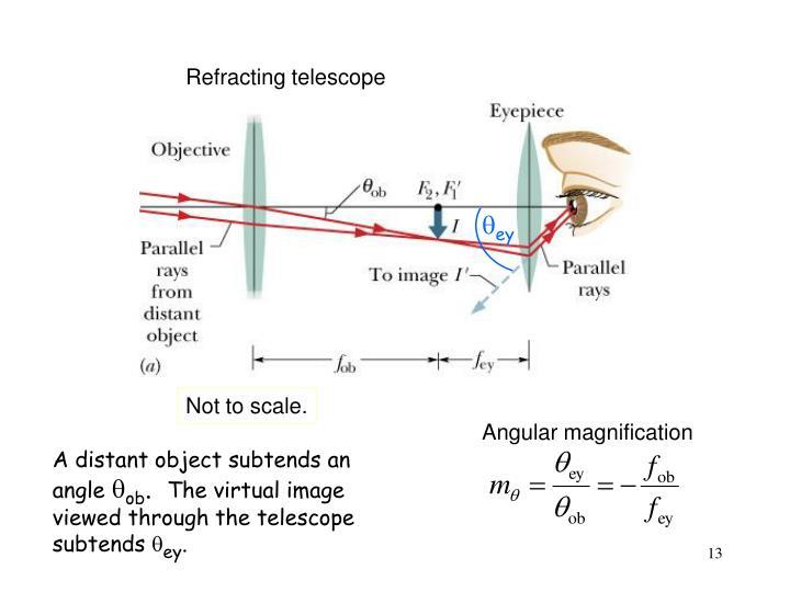 Angular magnification