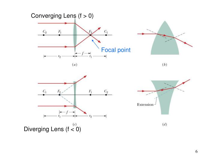 Converging Lens (f > 0)
