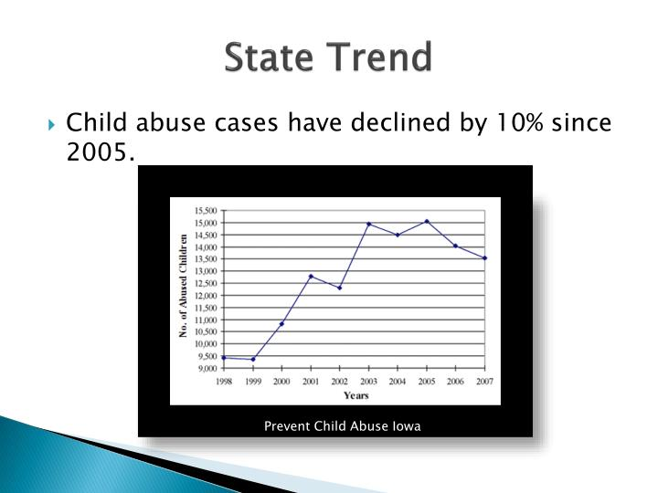 State Trend
