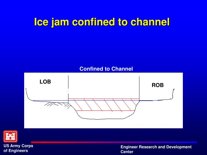 Ice jam confined to channel