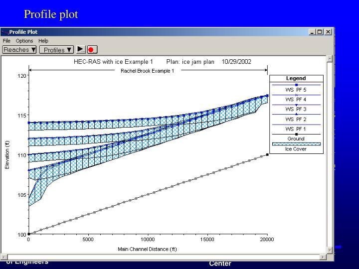 Profile plot