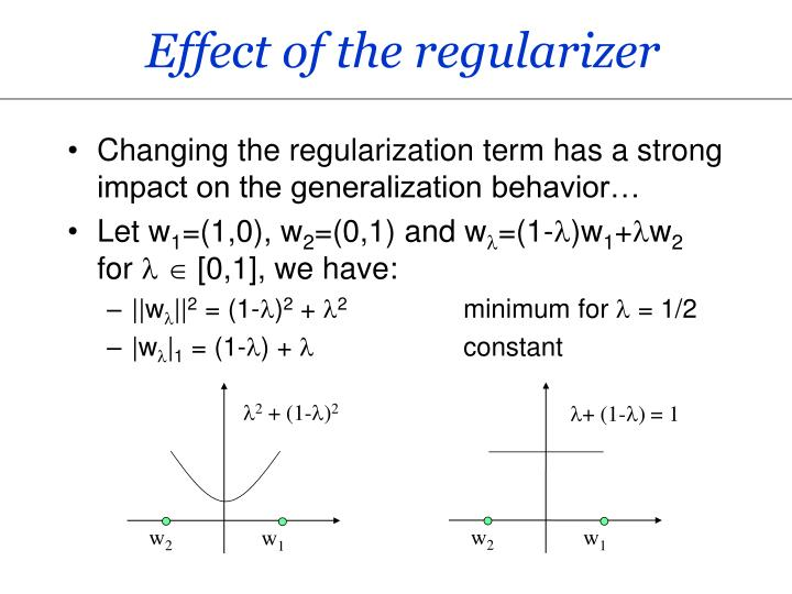 Effect of the regularizer