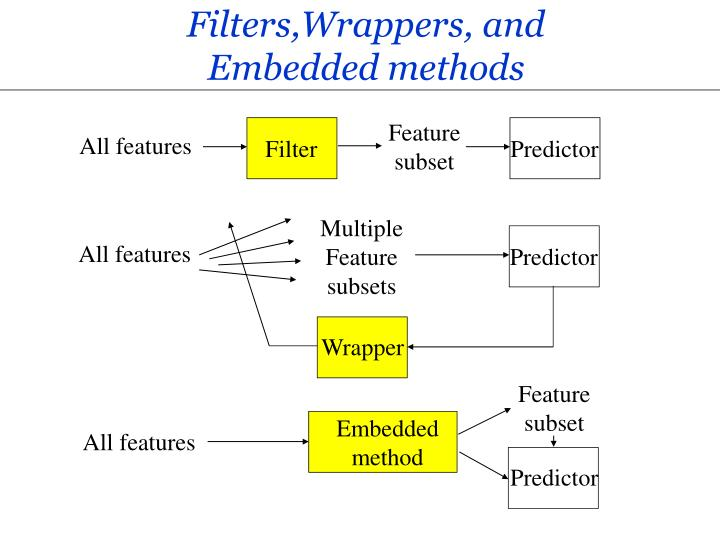 Filters wrappers and embedded methods