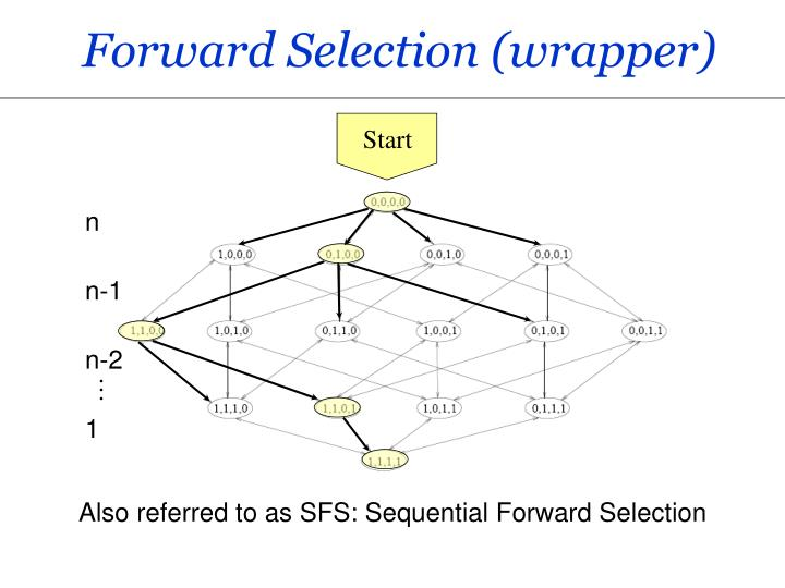 Forward Selection (wrapper)