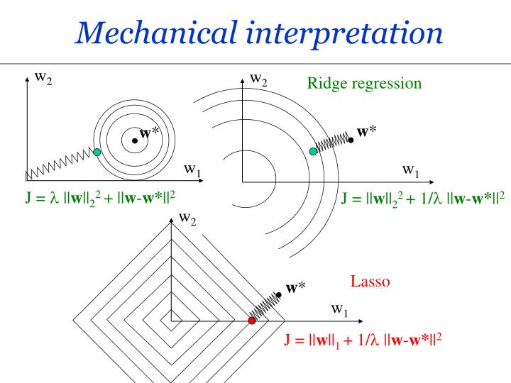 Mechanical interpretation