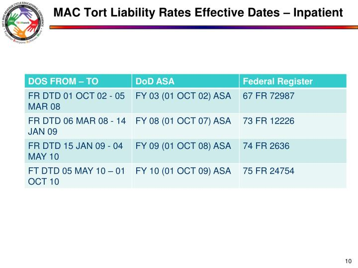 MAC Tort Liability Rates Effective Dates – Inpatient