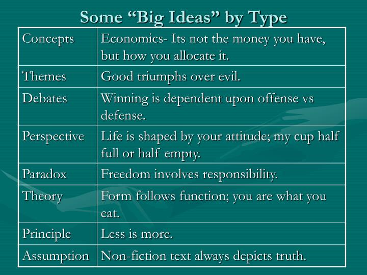 "Some ""Big Ideas"" by Type"
