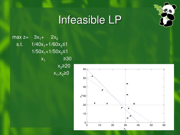 Infeasible LP