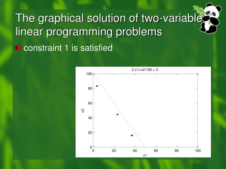 The graphical solution of two-variable linear programming problems