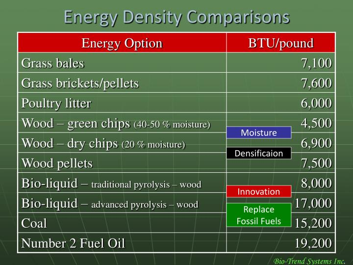 Energy Density Comparisons