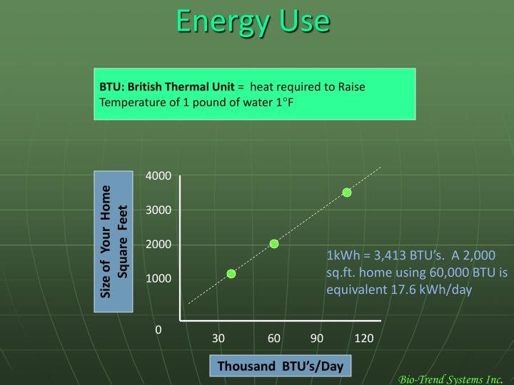 BTU: British Thermal Unit