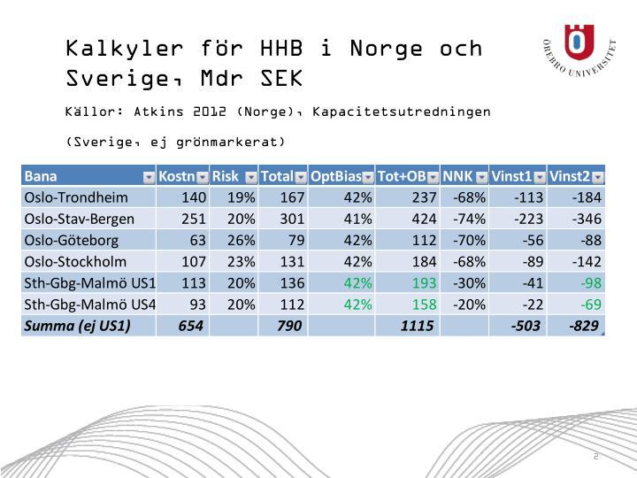 Kalkyler för HHB i Norge och Sverige, Mdr SEK